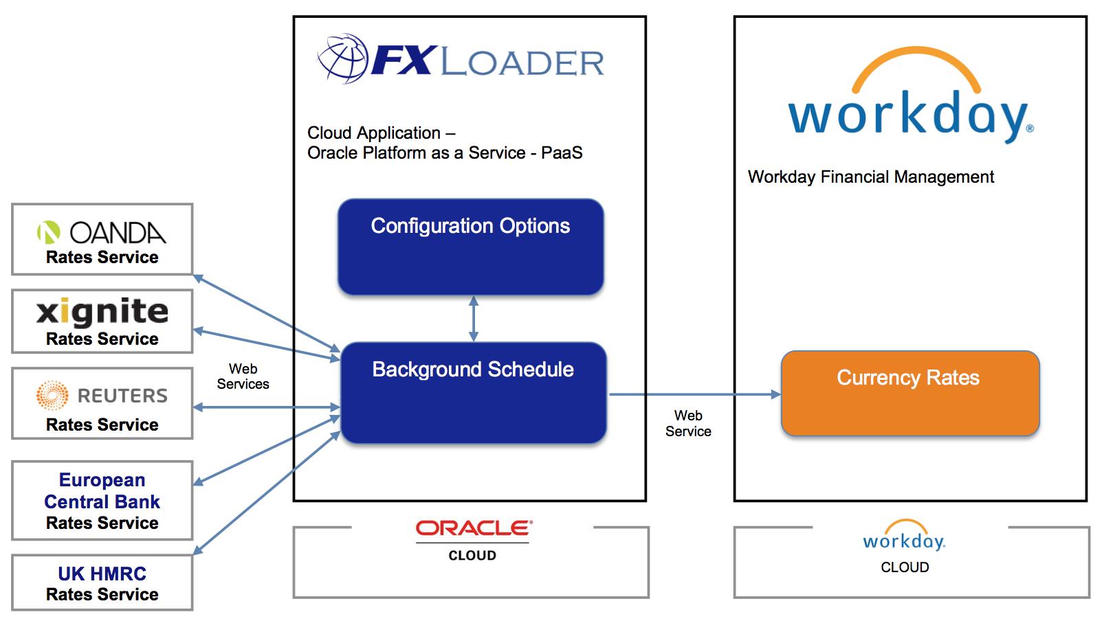FXLoaderDiagram-Workday-Architecture   FXLoader