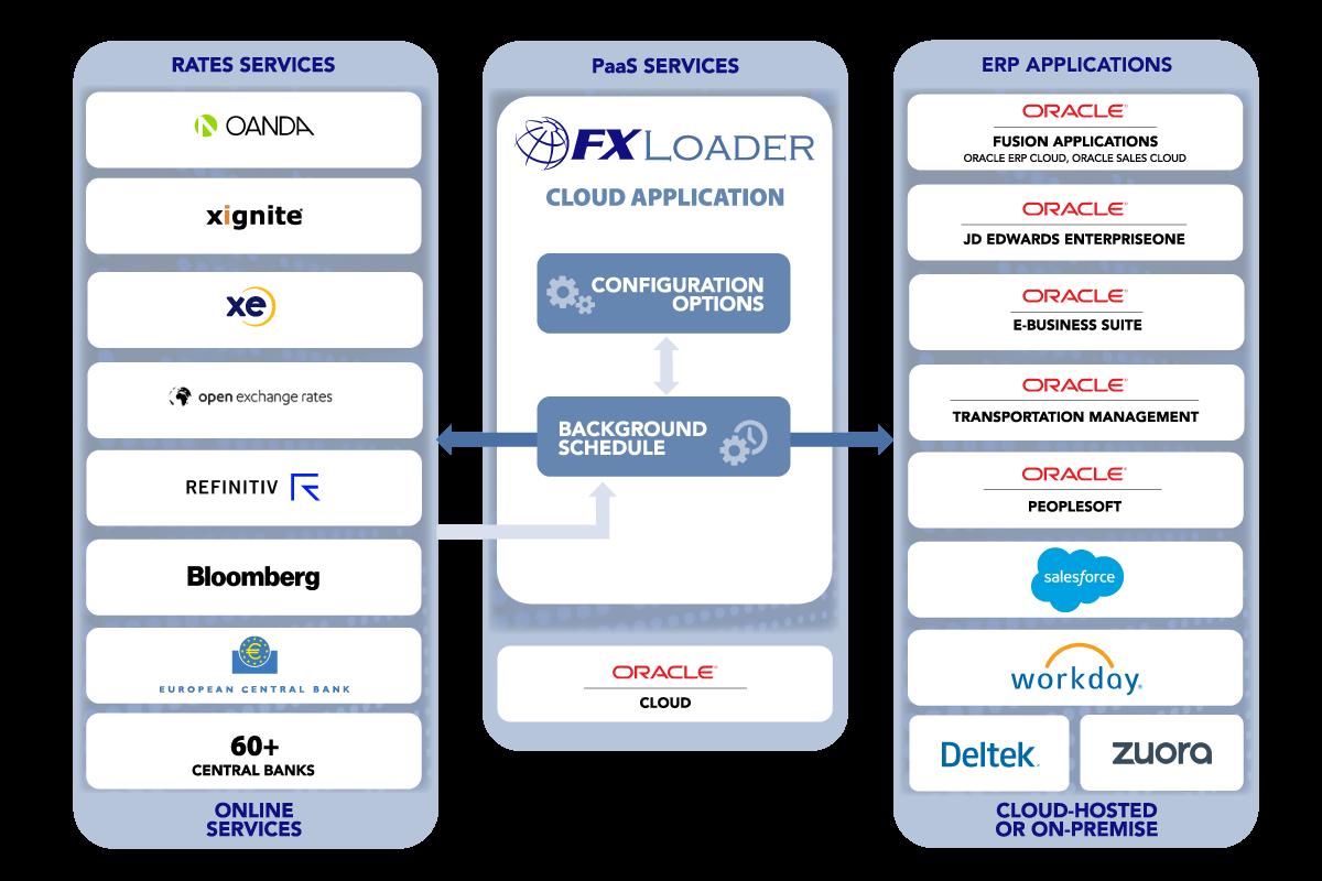 service fx loader diagram